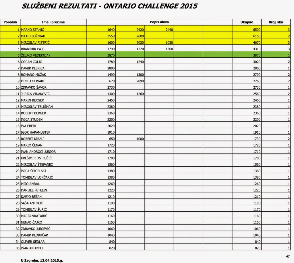 Ontario Challenge 2015
